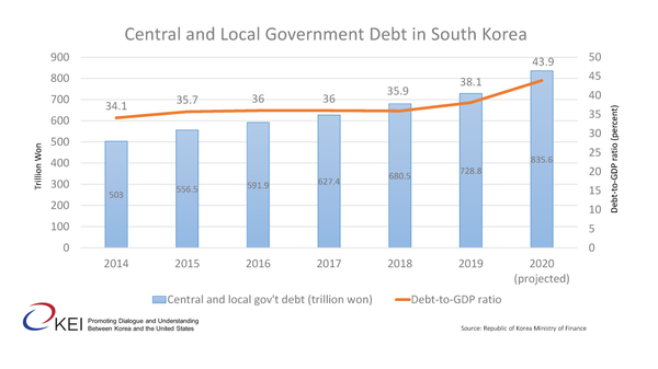 South Korea's Public Debt Cap: Penny Wise and Pound Foolish